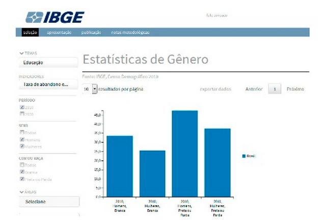 """Publicação """"Estatísticas de gênero"""", do IBGE, mostra dados relevantes sobre a autonomia econômica das mulheres"""